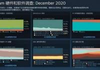 Steam12月硬件调查:1060不动摇,简占47%