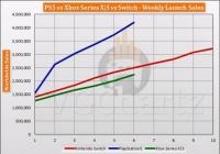 PS5/XSX/NS一周的销售量比较:XSX在日本的销售量非常惨淡。