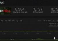 《绿色地狱》加入合作模式后玩家数飙升 创下历史新高
