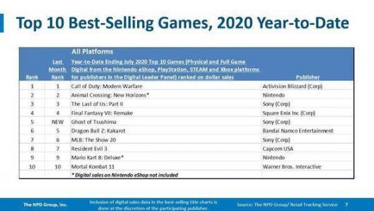 七月美国游戏市场销售排名公布《对马岛之魂》得冠  完美国际游戏币 登山包品牌排名 河南大学排名2013 web应用防火墙排名 美国枕边游戏 2019中考成绩什么时候才公布 2022杭州亚运会吉祥物公布 美国陆军游戏 柯南的结局公布了 第6张