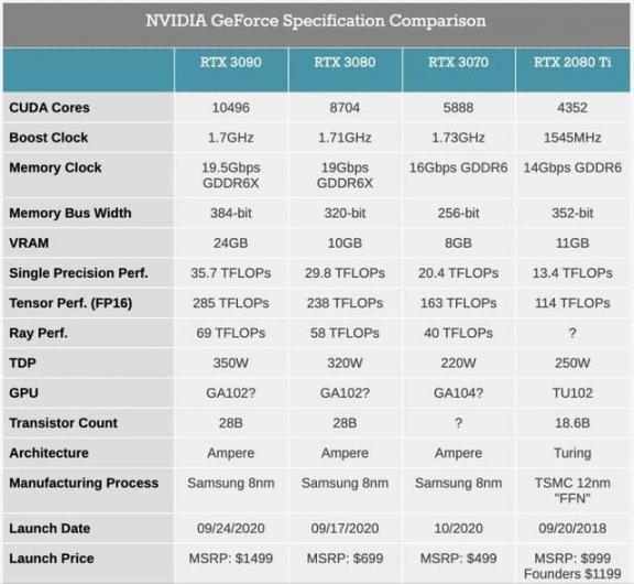 RTX30系显卡,不但吓傻了AMD,也背刺了黑商  2080情调 2080耳钉 诺基亚3080 dnf黑商 怎么看电脑配置显卡 见女友素颜被吓傻 四核cpu性能排行 性能最好笔记本 2080喵喵 英伟达发布新显卡 第3张
