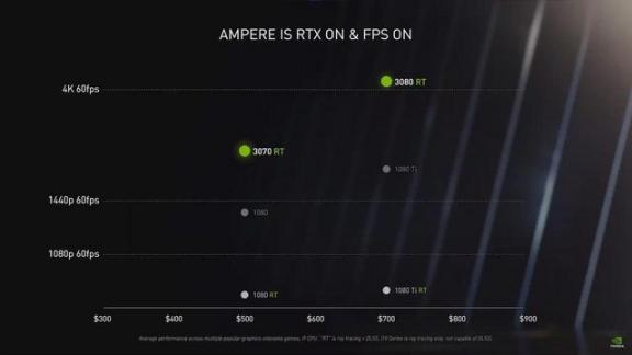 RTX30系显卡,不但吓傻了AMD,也背刺了黑商  2080情调 2080耳钉 诺基亚3080 dnf黑商 怎么看电脑配置显卡 见女友素颜被吓傻 四核cpu性能排行 性能最好笔记本 2080喵喵 英伟达发布新显卡 第5张
