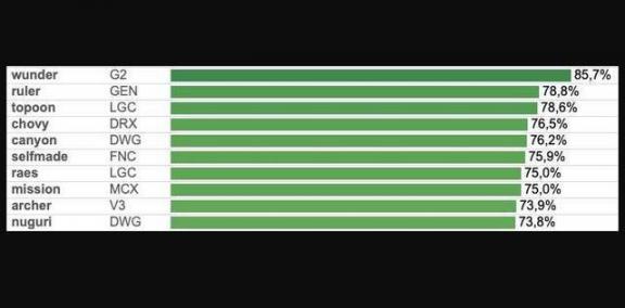 世界球员15分钟补位领先率数据:文德尔排名第一,LPL不在名单上  中国好声音四强名单 移动硬盘数据修复 历届格莱美获奖名单 北京排名第一的画室 实况2013球员数据 领先潮 沉默的15分钟优酷 我是歌手补位歌手 数据包怎么做 震惊世界的15分钟 第3张